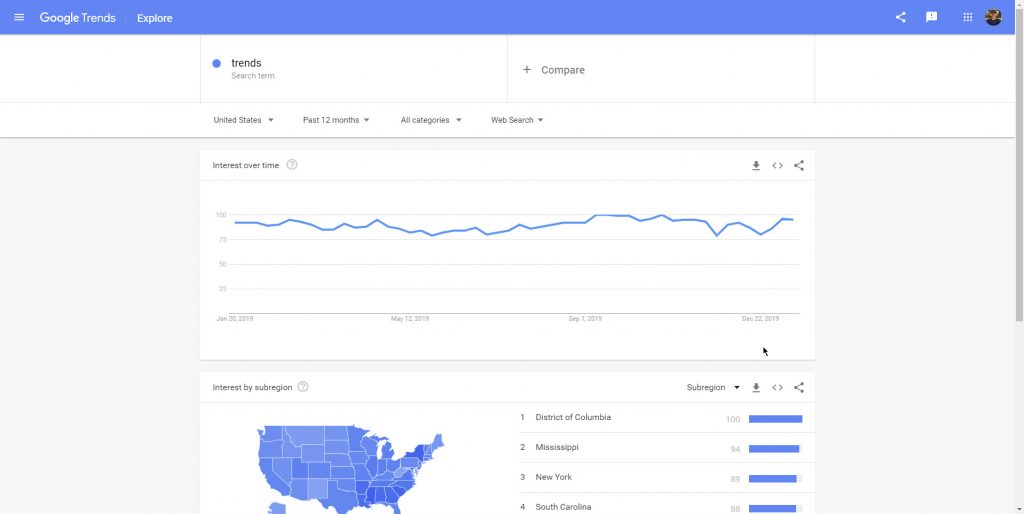 Finding trends to write about is one use of Google Trends.